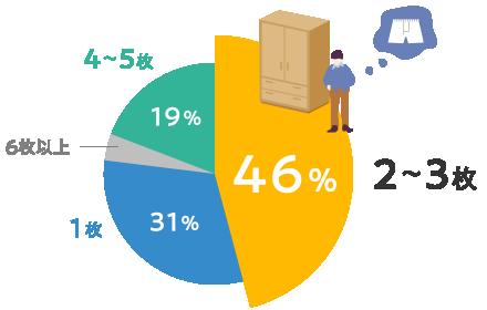 2~3枚 46% 1枚 31% 4~5枚 19% 6枚以上 4%