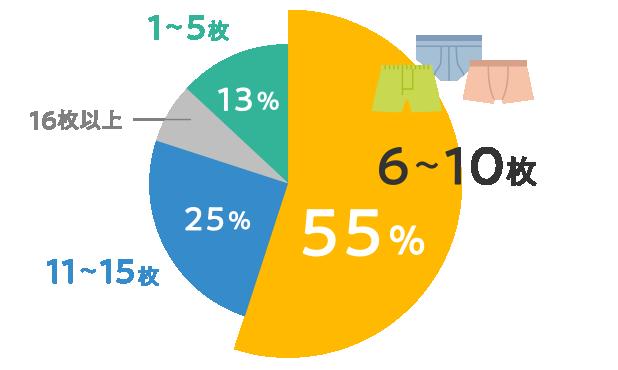 6~10枚 55% 11~15枚 25% 16枚以上 7% 1~5枚 13%