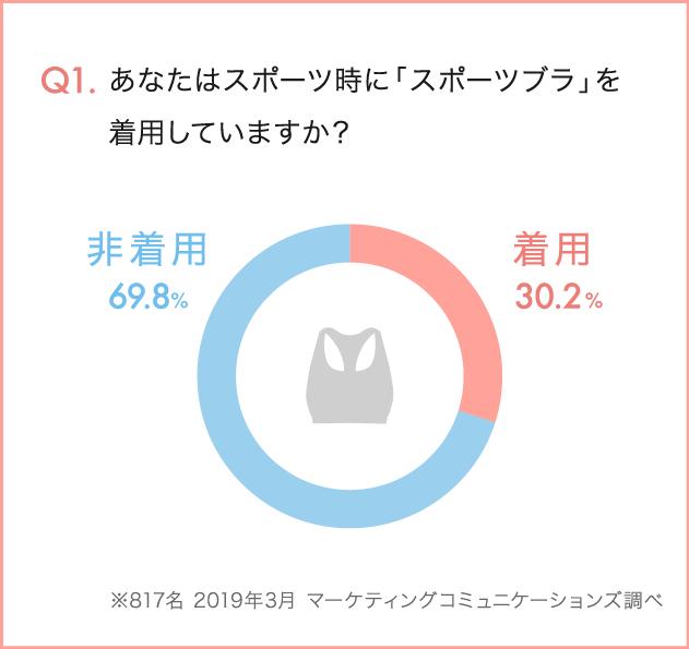 Q1.あなたはスポーツ時に「スポーツブラ」を着用していますか? 着用30.2% 非着用69.8% ※817名 2019年3月 マーケティングコミュニケーションズ調べ