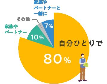 自分ひとりで 80% 家族やパートナー 10% その他 3% 家族やパートナーと一緒に 7%