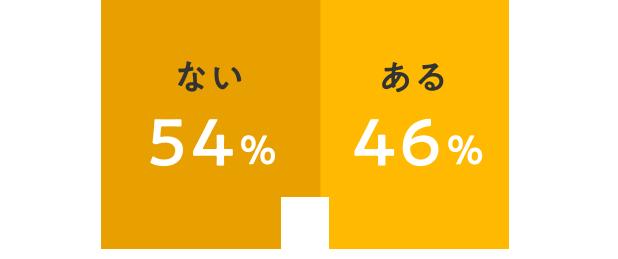 ない 54% ある 46%