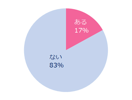 「ノーブラで外出したことはある?」ある:17% ない:83%